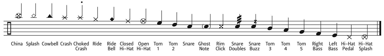 drum key notation guide music sheet