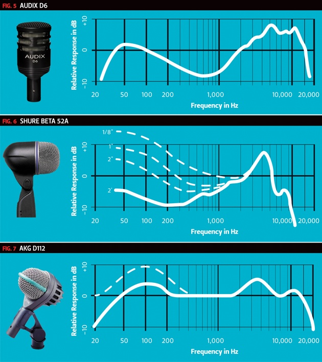best drum mics for live sound frequency