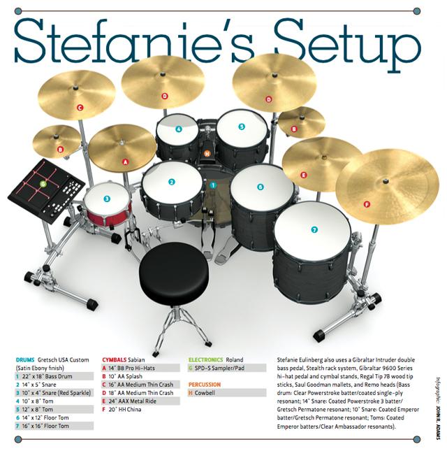 Kid Rock drummer Stefanie Eulinberg's drum set
