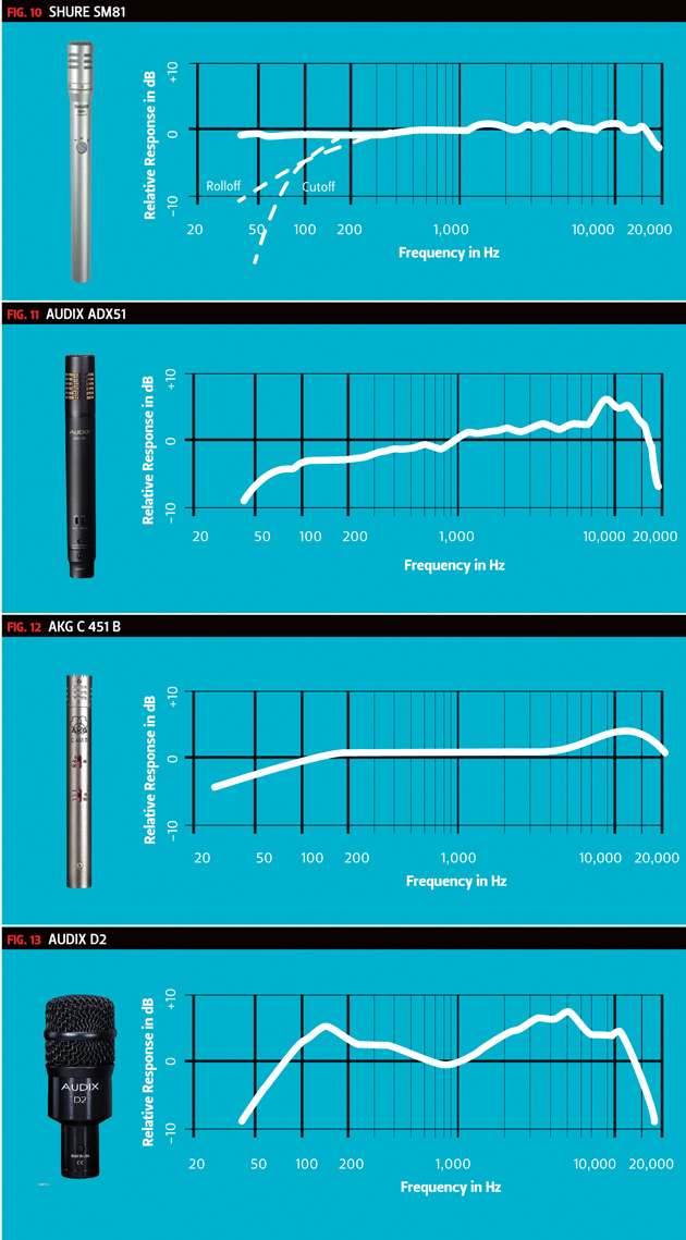 Mic Frequency Chart 3