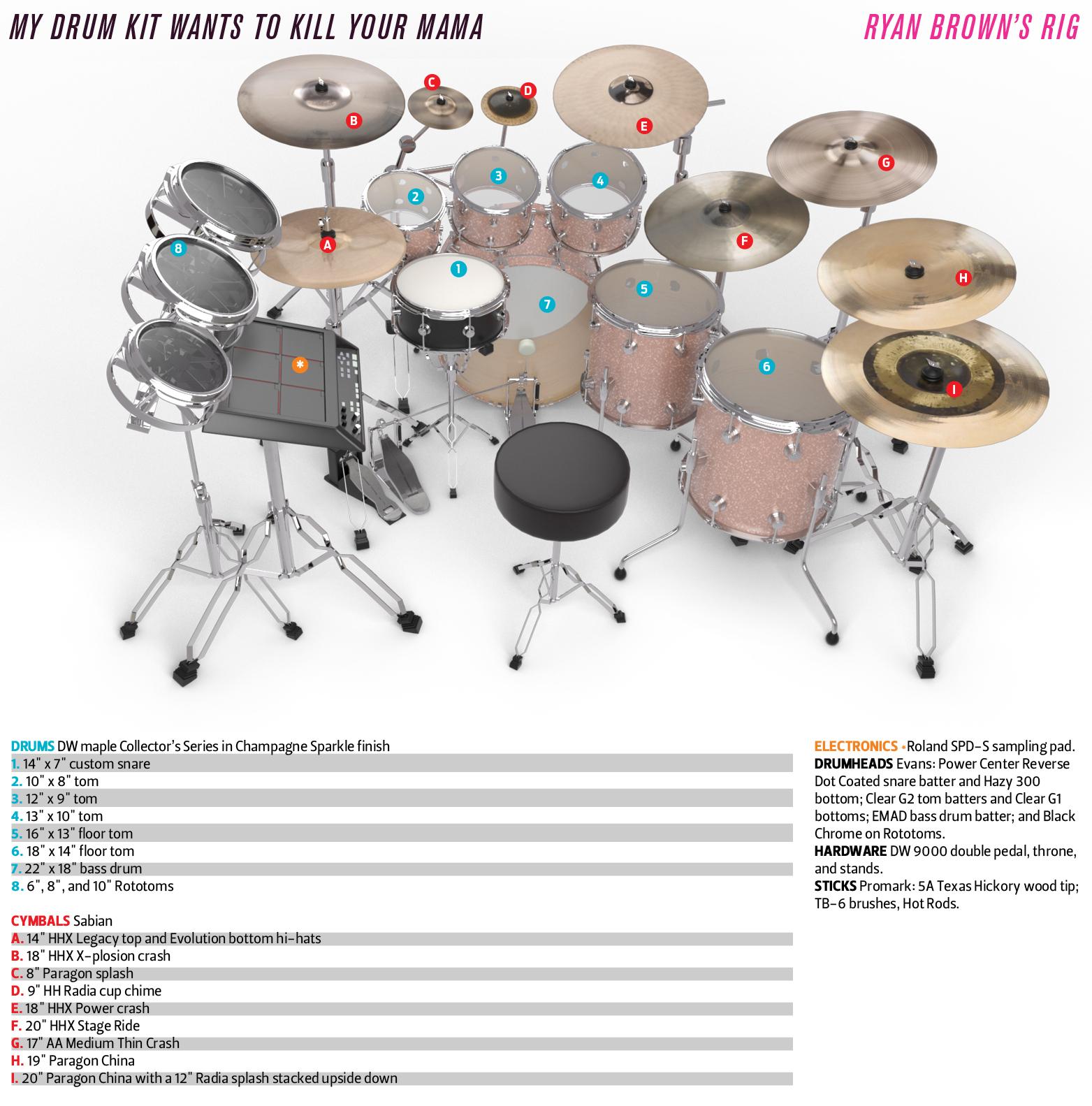 ryan brown zappa drum kit diagram_label