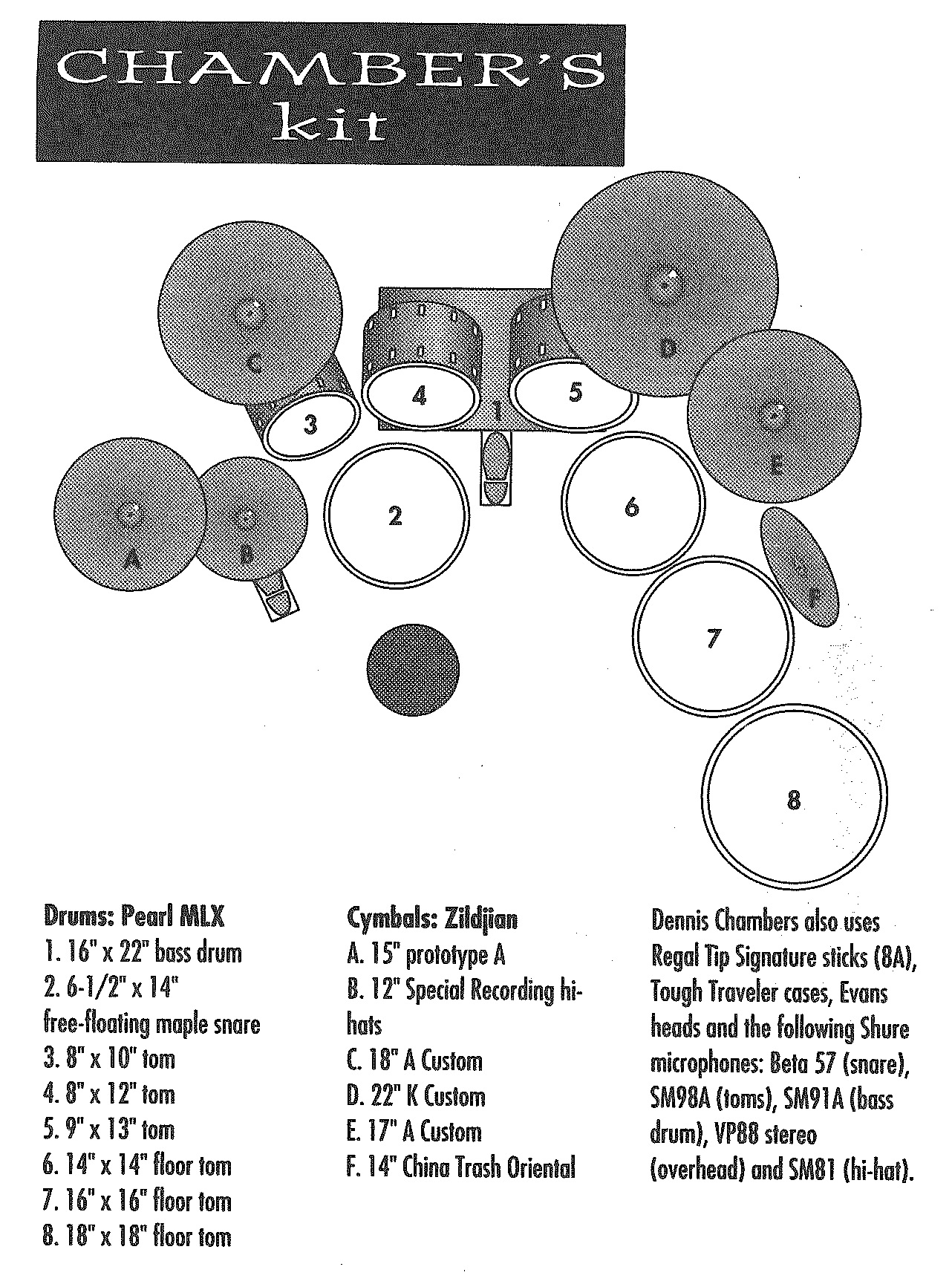 Dennis Chambers Drum Kit Diagram