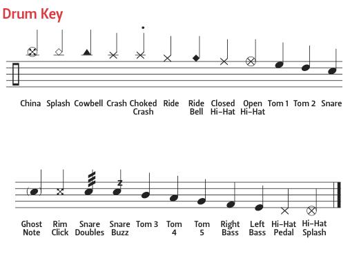 Drum Notation Guide drumkey