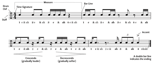Drum Notation Guide measures and bar lines