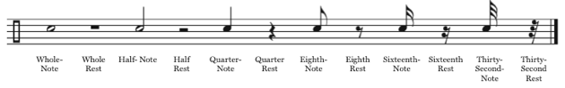Drum Notation Guide note and rest values