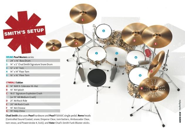 chad smith drum set