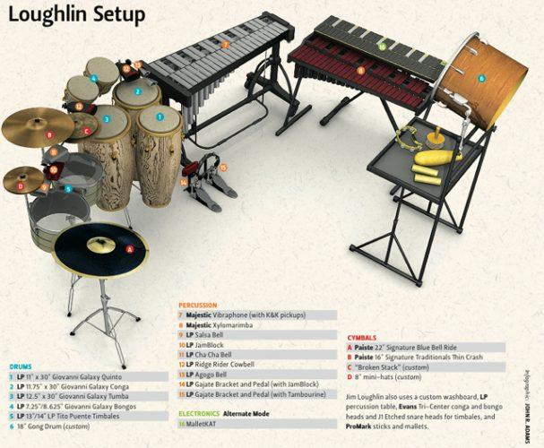 Loughlin Setup
