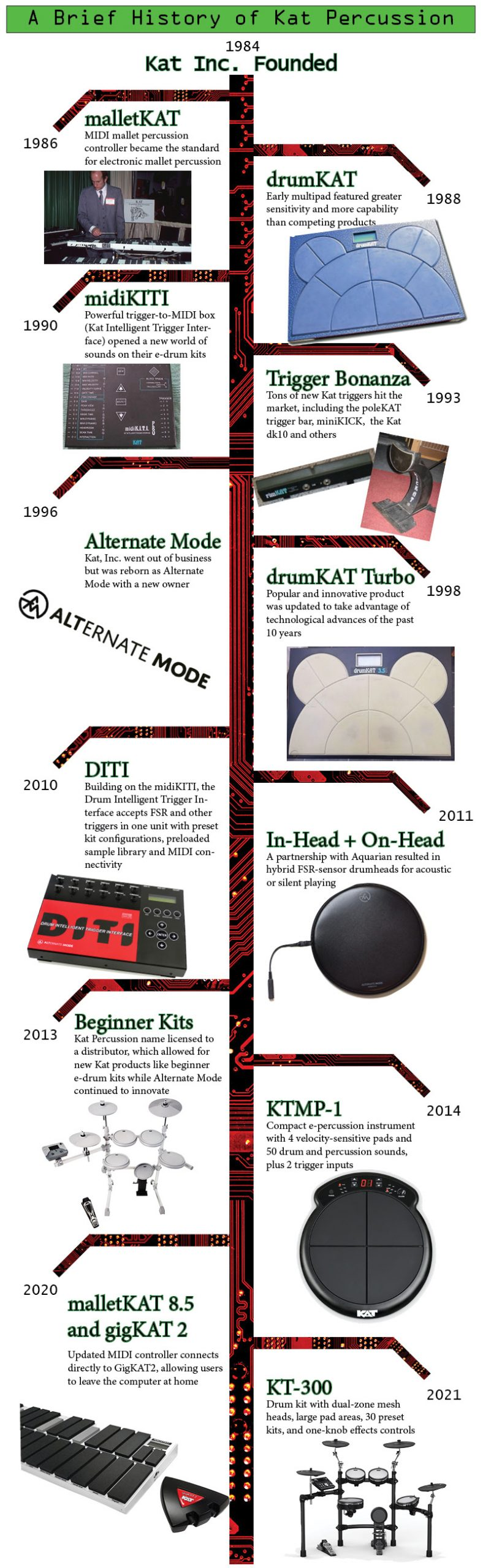 kat percussion brief history timeline